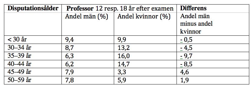 Andel som har anställts som professor inom 18 år bland kvinnor och 12 år bland män som har avlagt doktorsexamen i olika åldrar: doktorskohorterna 1980–1991.