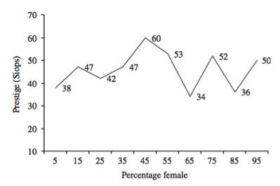 Yrkesstatus vs. andel kvinnor