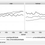 IFAU - Trend, barnlöshet
