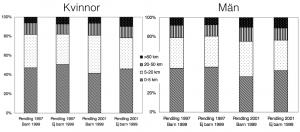 Pendlingsavstånd, kvinnor/män 1997 & 2001