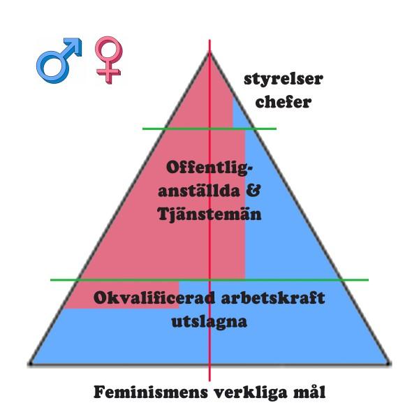 Pyramid Feminismens verkliga mål