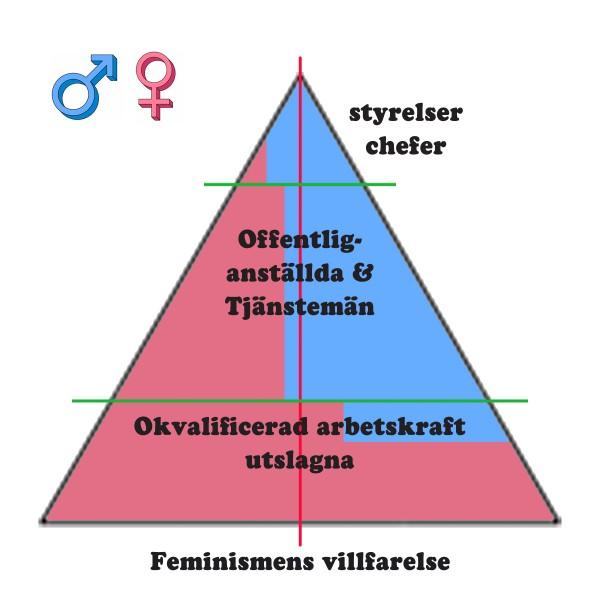 Pyramid Feminismens villfarelse