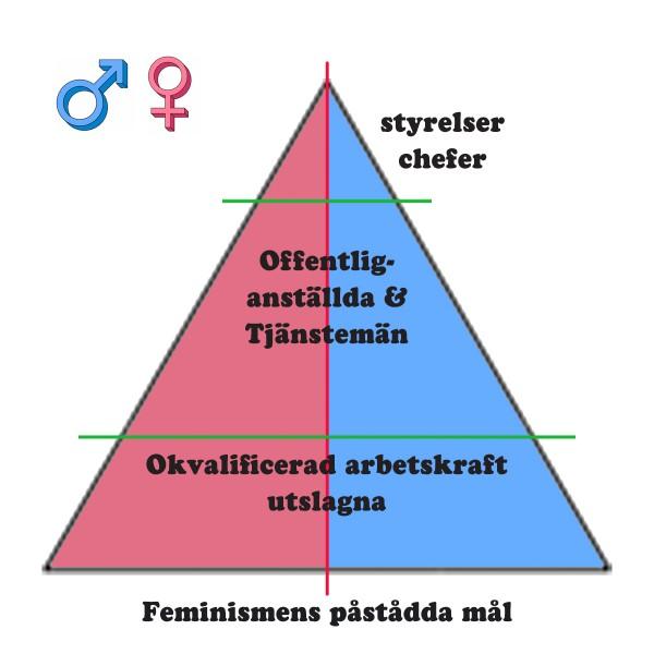 Pyramid Påstått mål