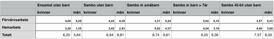 Hemarbete vs förvärvsarbete (SCB 2010)