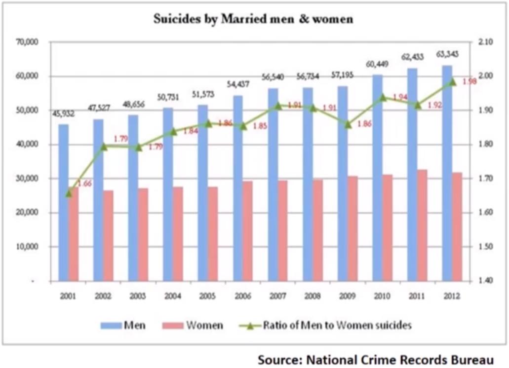 Självmord, gifta män och kvinnor, Indien