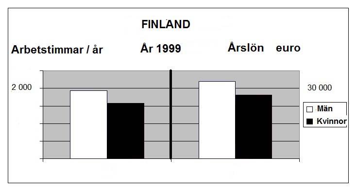 Arbetstid-årslön-graf-svenska