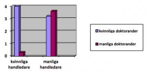 Manliga vs kvinnliga handledare