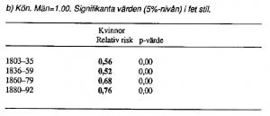 Mortalitet baserat på kön, Sundsvall