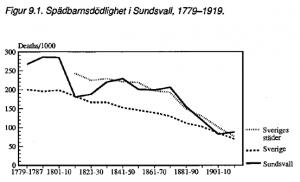 Spädbarnsdödlighetens utveckling, 1800-talet