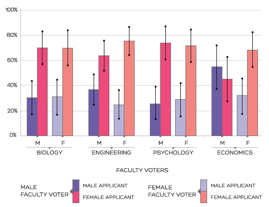 PRESSTOPP! Ny studie av STEM avslöjar 2:1 preferens för att anställa kvinnor