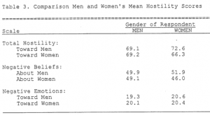 Comparison: men's & women's mean hostility scores