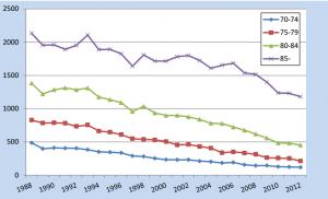 Kvinnor äldre mortalitet