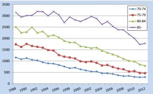 Män äldre mortalitet