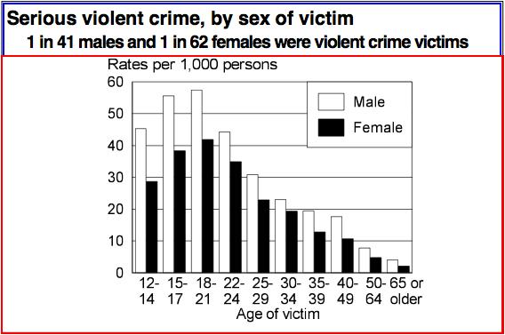 Könsfördelning, offer för våldsbrott, USA