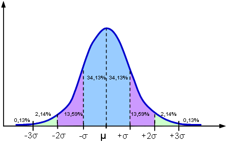 fordelning-kring-medelvardet normal distribution