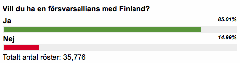 Omröstning Aftonbladet Finland Sverige Allians