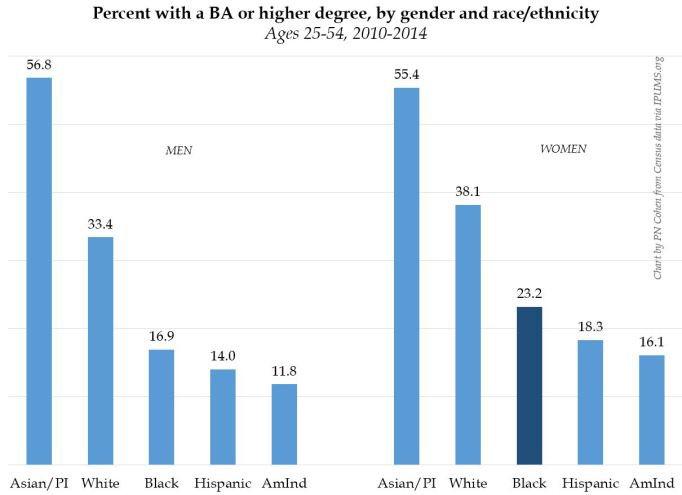 Svarta Kvinnor är USA:s högst utbildade grupp?