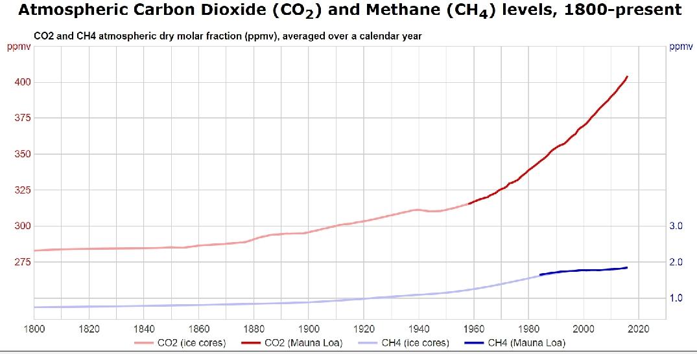 Koldioxid i atmosfären